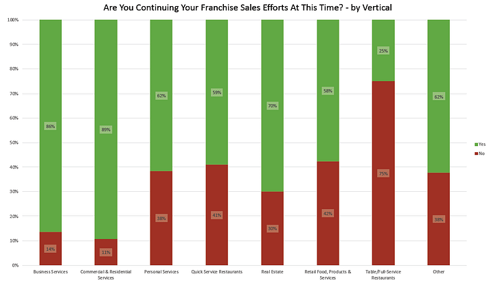 Graph indicating industries and their sales efforts. Yes or no.
